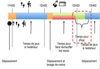 Graphique du déroulement de l'heure du diner dans les écoles primaires
