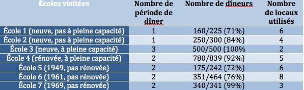 Tableau du nombre de dineurs et de locaux pour les écoles primaires